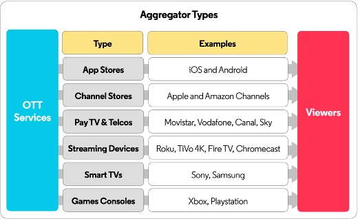 3VISION - AGGREGATORS TYPES