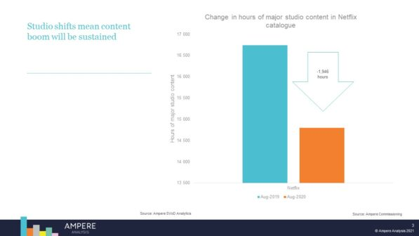 AMPERE ANALYSIS - THE FUTURE OF TV DISTRIBUTION