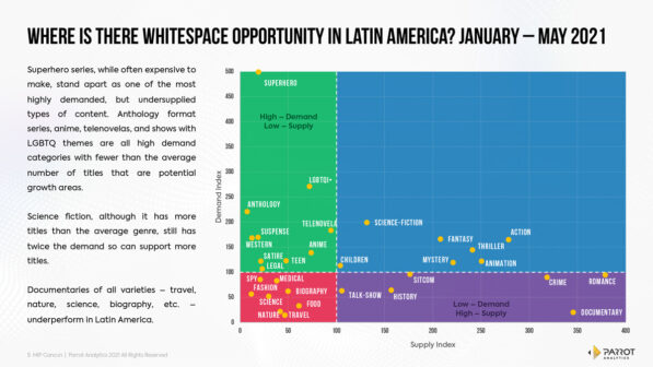 News from the Frontlines of the Streaming Wars in Latin America